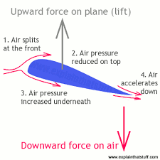 Image result for how a wing works